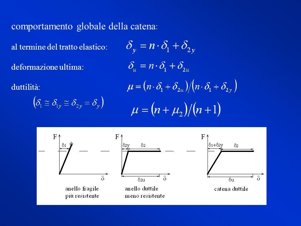 comportamento globale della catena : al termine del tratto elastico: deformazione ultima: duttilità: