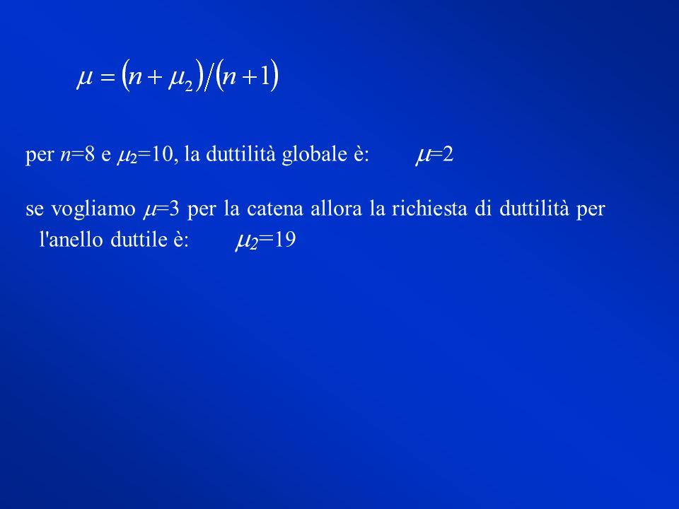 per n=8 e 2 =10, la duttilità globale è: =2 se vogliamo =3 per la catena allora la richiesta di duttilità per l'anello duttile è: 2 = 19