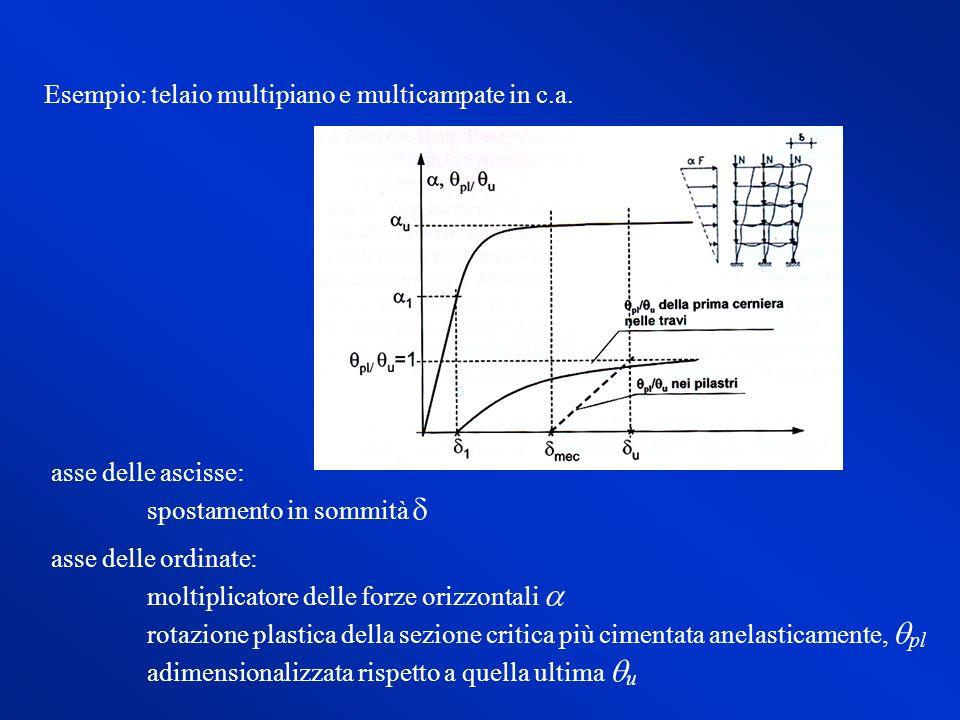 Esempio: telaio multipiano e multicampate in c.a. asse delle ascisse: spostamento in sommità asse delle ordinate: moltiplicatore delle forze orizzonta