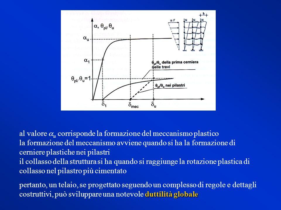 al valore u corrisponde la formazione del meccanismo plastico la formazione del meccanismo avviene quando si ha la formazione di cerniere plastiche ne