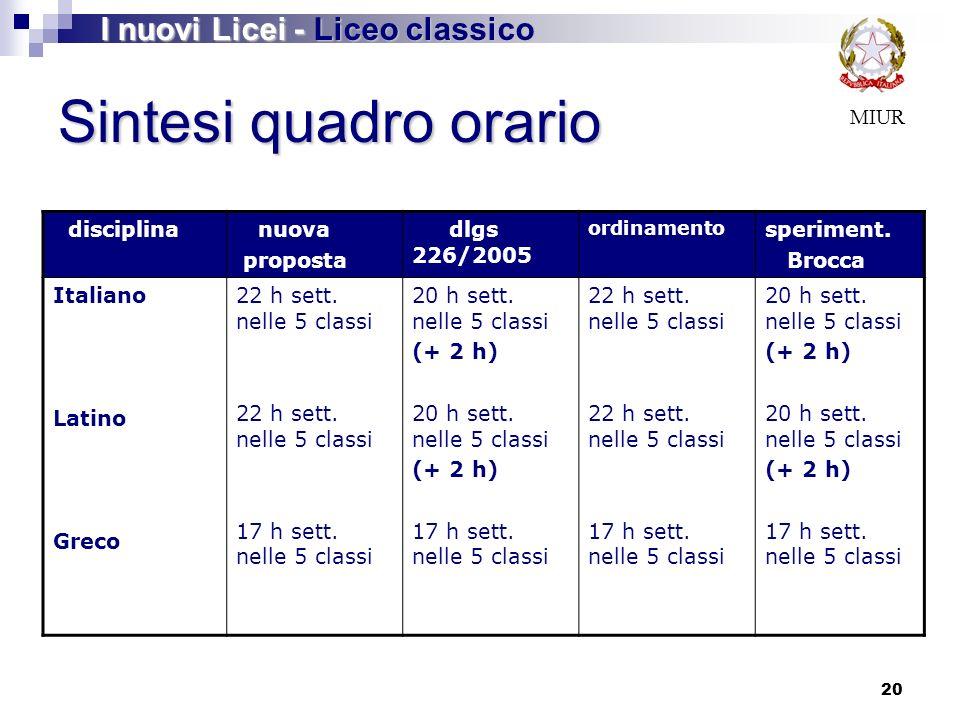 20 Sintesi quadro orario disciplina nuova proposta dlgs 226/2005 ordinamento speriment.