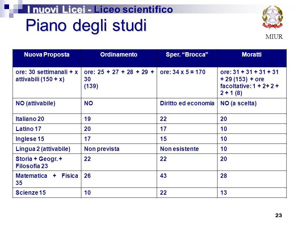 23 MIUR Piano degli studi I nuovi Licei - Liceo scientifico Nuova PropostaOrdinamentoSper.