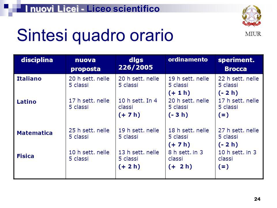 24 MIUR I nuovi Licei - Liceo scientifico Sintesi quadro orario disciplina nuova proposta dlgs 226/2005 ordinamento speriment.