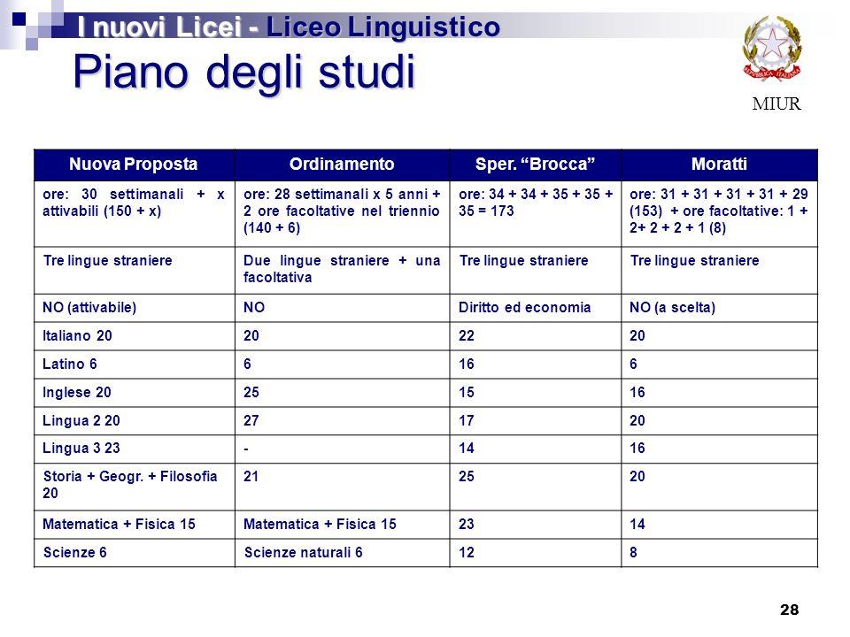 28 MIUR Piano degli studi I nuovi Licei - Liceo Linguistico Nuova PropostaOrdinamentoSper.