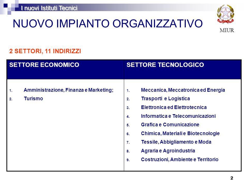 2 NUOVO IMPIANTO ORGANIZZATIVO MIUR SETTORE ECONOMICOSETTORE TECNOLOGICO 1. Amministrazione, Finanza e Marketing; 2. Turismo 1. Meccanica, Meccatronic