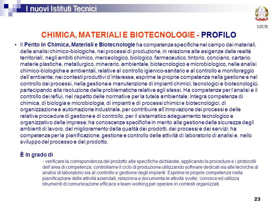 23 PROFILO CHIMICA, MATERIALI E BIOTECNOLOGIE - PROFILO MIUR I nuovi Istituti Tecnici Il Perito in Chimica, Materiali e Biotecnologie ha competenze sp