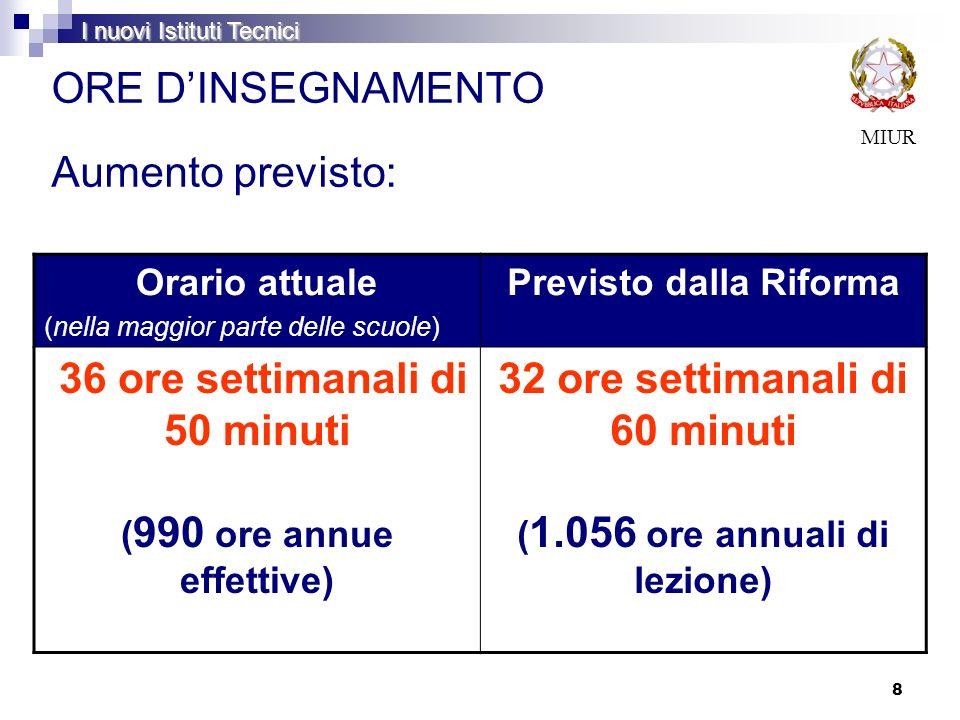 8 ORE DINSEGNAMENTO MIUR Aumento previsto: Orario attuale (nella maggior parte delle scuole) Previsto dalla Riforma 36 ore settimanali di 50 minuti (