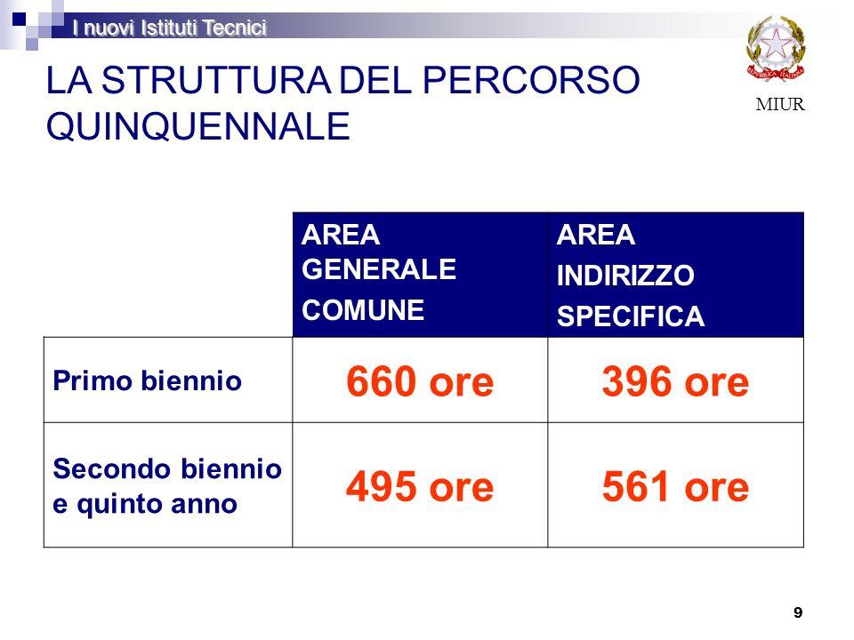 9 AREA GENERALE COMUNE AREA INDIRIZZO SPECIFICA Primo biennio 660 ore396 ore Secondo biennio e quinto anno 495 ore561 ore MIUR LA STRUTTURA DEL PERCOR