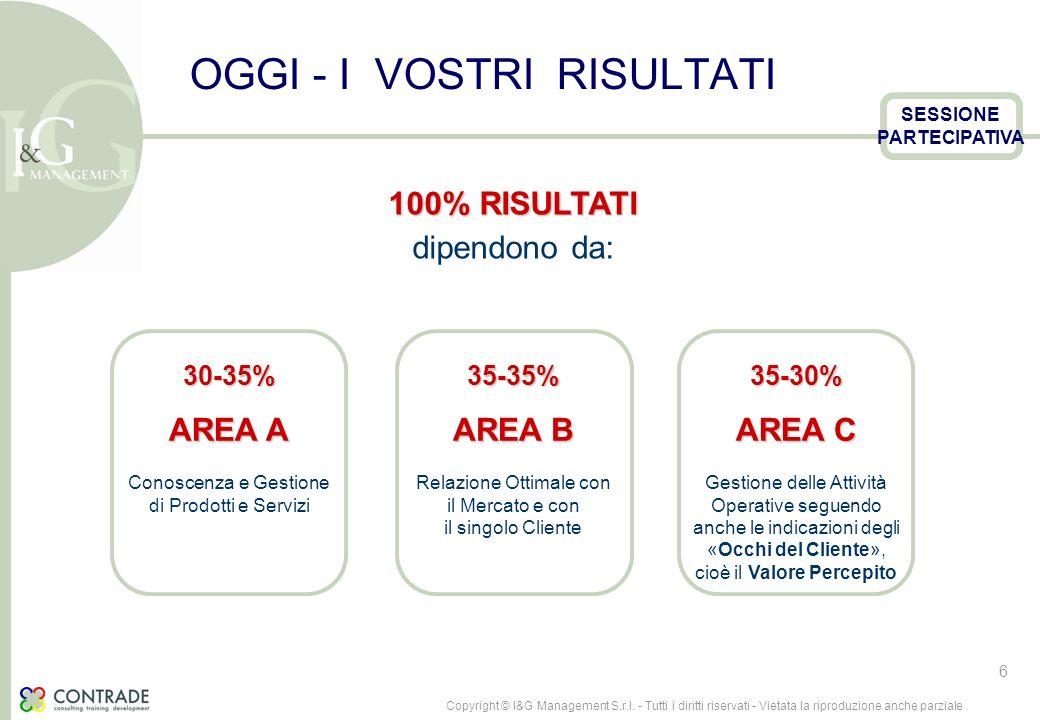100% RISULTATI dipendono da: 30-35% AREA A Conoscenza e Gestione di Prodotti e Servizi35-35% AREA B Relazione Ottimale con il Mercato e con il singolo