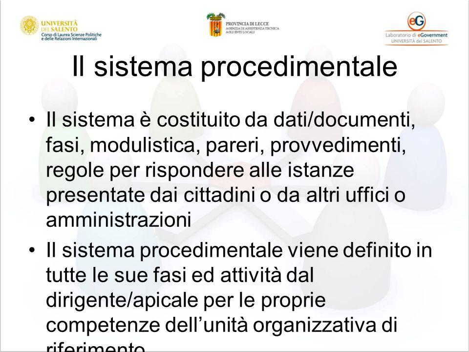 Il sistema procedimentale Il sistema è costituito da dati/documenti, fasi, modulistica, pareri, provvedimenti, regole per rispondere alle istanze pres
