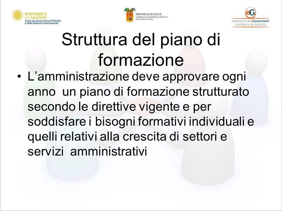 Struttura del piano di formazione Lamministrazione deve approvare ogni anno un piano di formazione strutturato secondo le direttive vigente e per soddisfare i bisogni formativi individuali e quelli relativi alla crescita di settori e servizi amministrativi