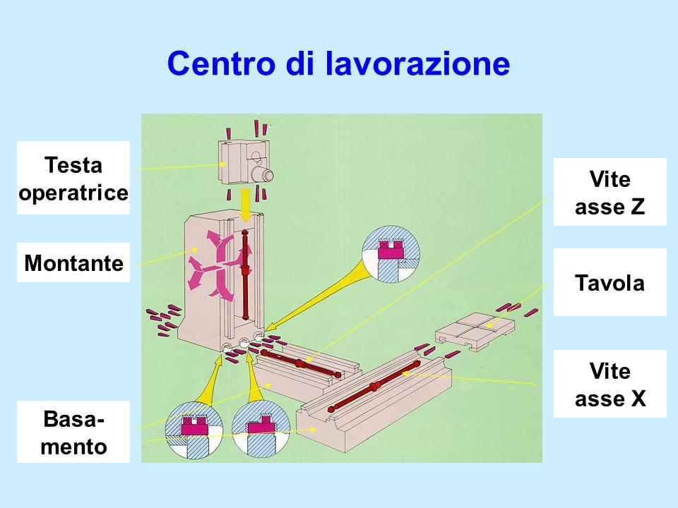 Centro di lavorazione Basa- mento Testa operatrice Montante Vite asse X Vite asse Z Tavola