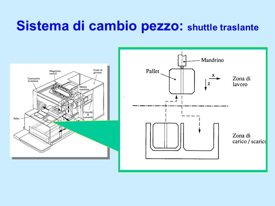 Sistema di cambio pezzo: shuttle traslante