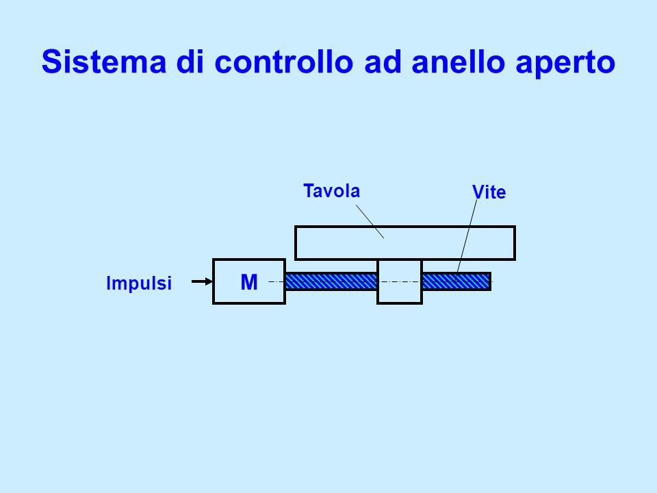 Sistema di controllo ad anello aperto M Tavola Vite Impulsi