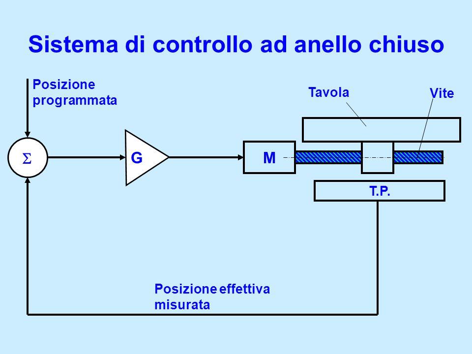 Sistema di controllo ad anello chiuso M T.P. Posizione programmata Posizione effettiva misurata Tavola Vite G