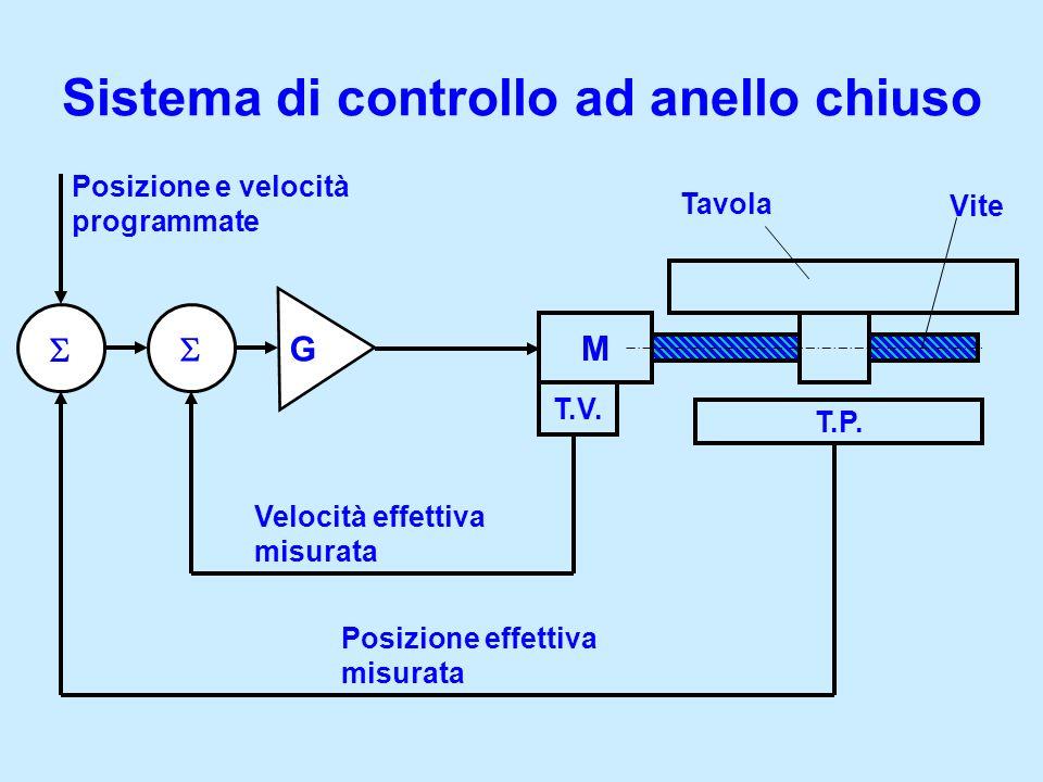 Sistema di controllo ad anello chiuso M T.V. T.P. Posizione e velocità programmate Posizione effettiva misurata Velocità effettiva misurata Tavola Vit