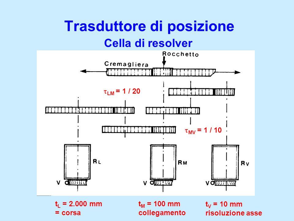 Trasduttore di posizione Cella di resolver t L = 2.000 mm = corsa t V = 10 mm risoluzione asse t M = 100 mm collegamento LM = 1 / 20 MV = 1 / 10