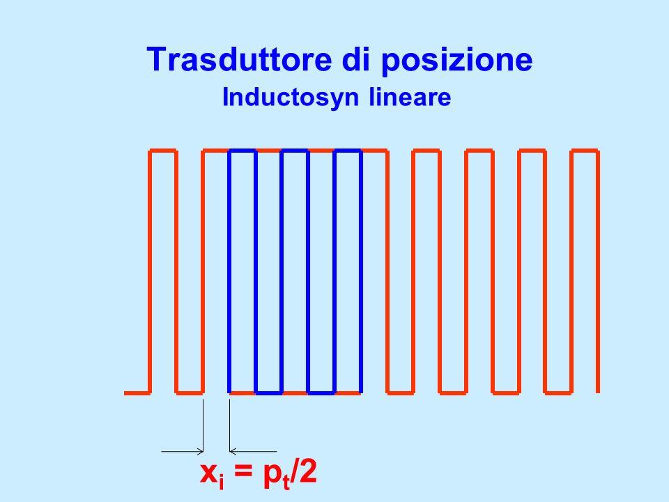 Trasduttore di posizione Inductosyn lineare x i = p t /2