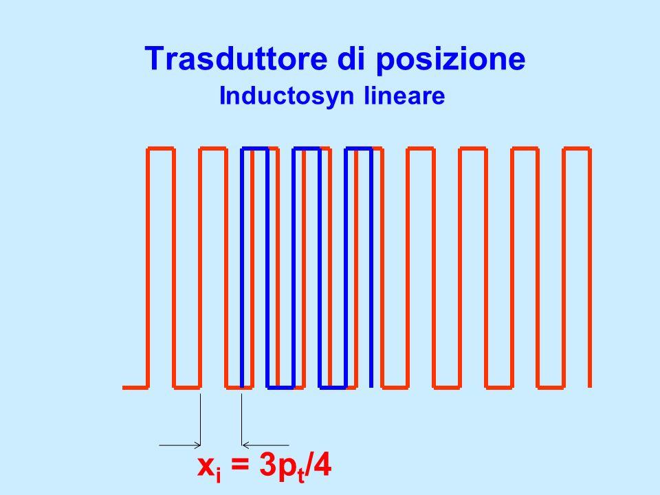 Trasduttore di posizione Inductosyn lineare x i = 3p t /4