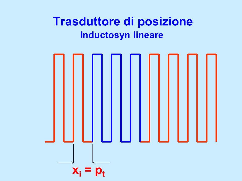 Trasduttore di posizione Inductosyn lineare x i = p t