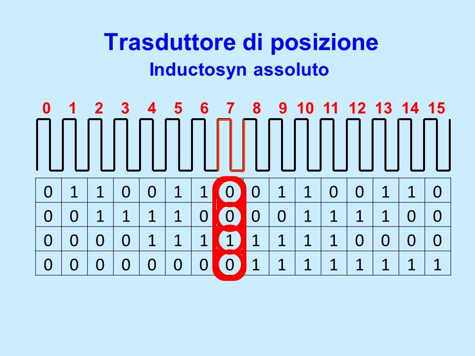 Trasduttore di posizione Inductosyn assoluto 0110011001100110 0011110000111100 0000111111110000 0000000011111111 0 1 2 3 4 5 6 7 8 9 10 11 12 13 14 15