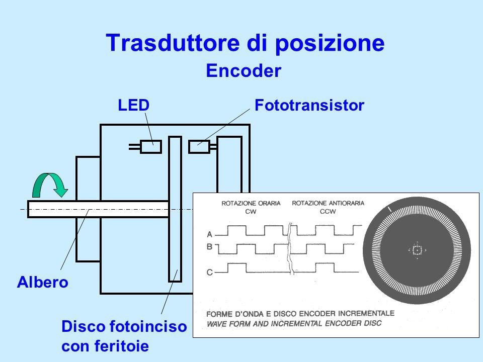 Trasduttore di posizione Encoder Albero Disco fotoinciso con feritoie LEDFototransistor Circuito di controllo Segnale in uscita