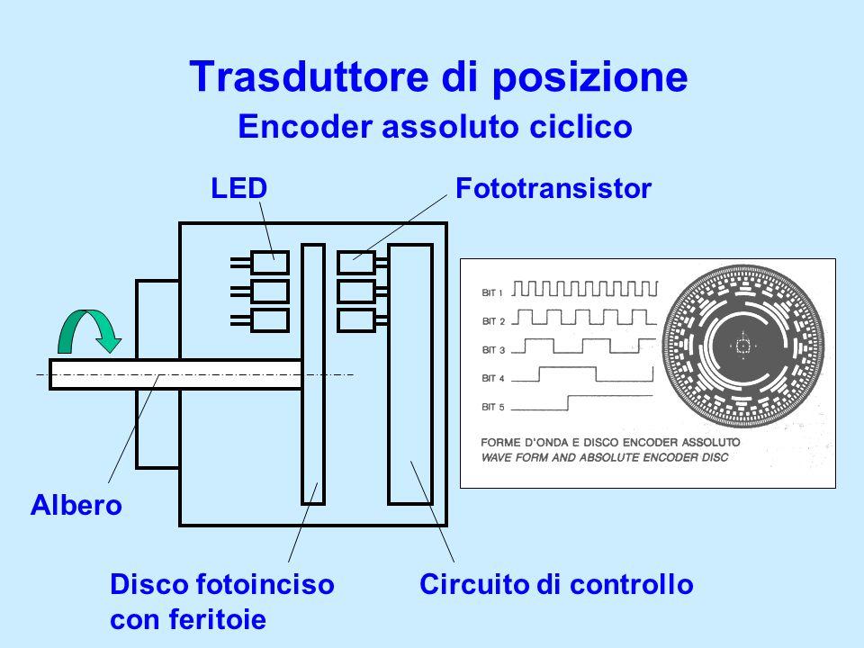 Trasduttore di posizione Encoder assoluto ciclico Albero Disco fotoinciso con feritoie LEDFototransistor Circuito di controllo