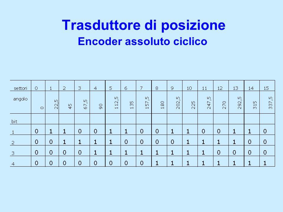 Trasduttore di posizione Encoder assoluto ciclico