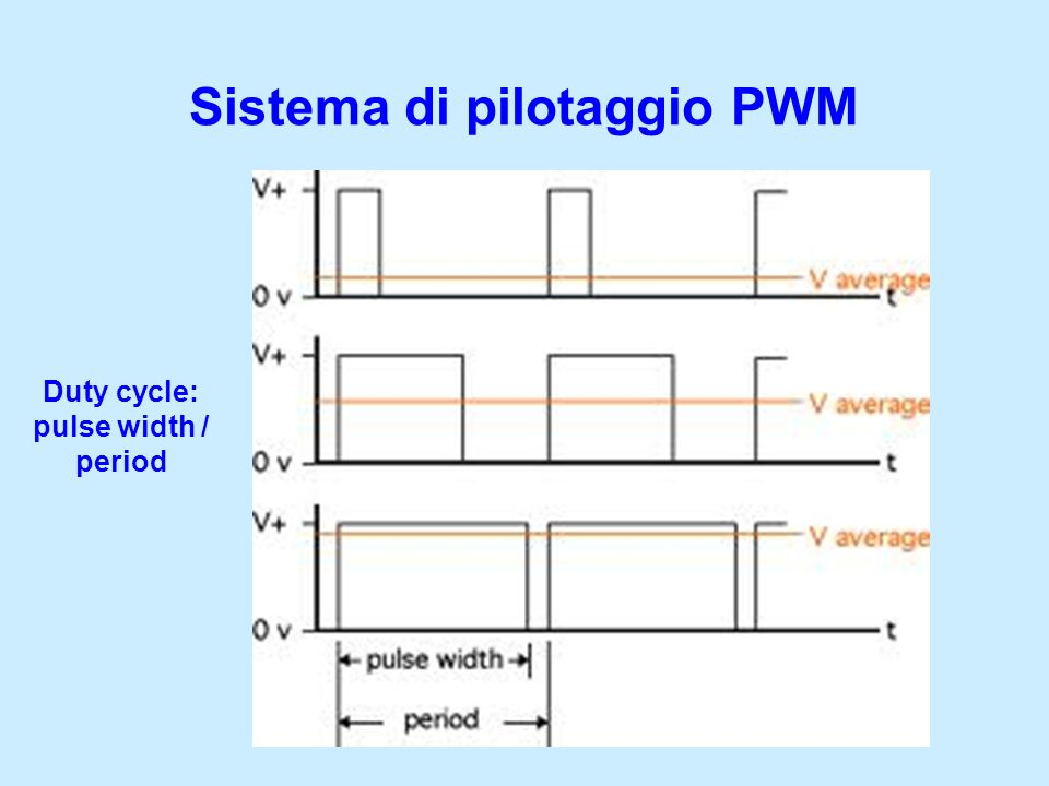 Duty cycle: pulse width / period