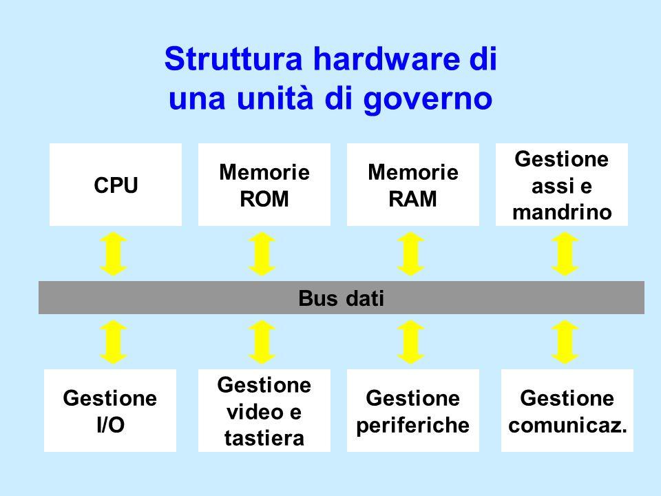 Struttura hardware di una unità di governo Bus dati CPU Memorie ROM Memorie RAM Gestione assi e mandrino Gestione periferiche Gestione video e tastier