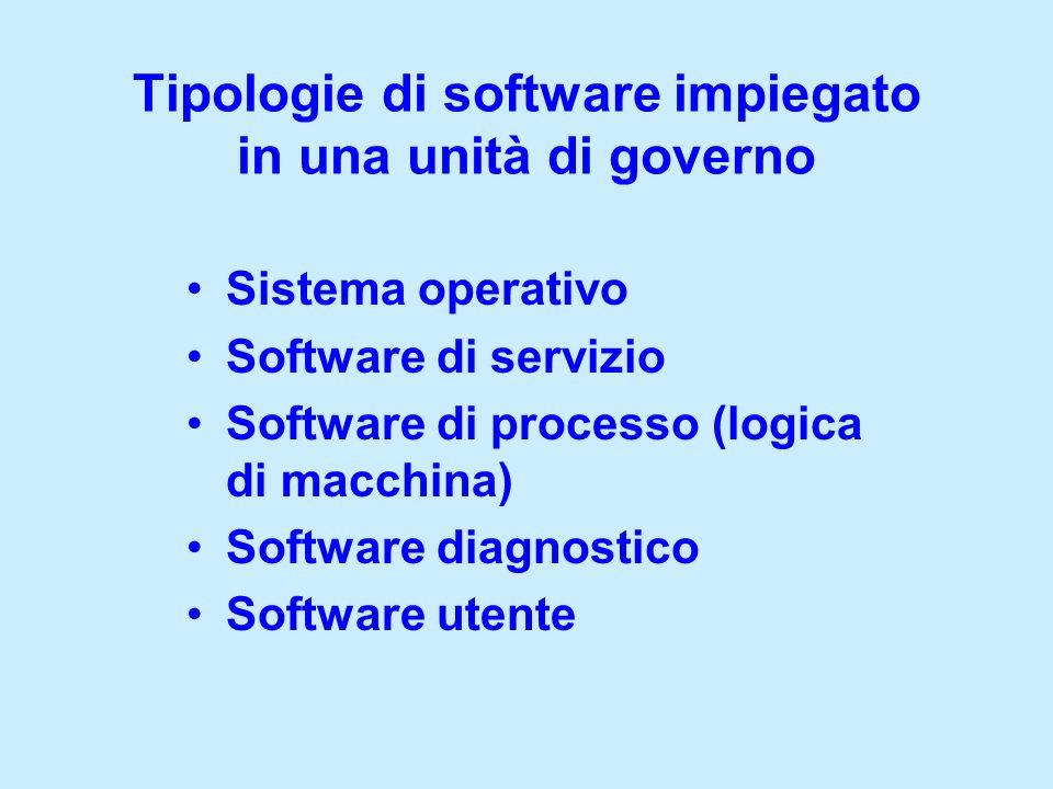 Sistema operativo Software di servizio Software di processo (logica di macchina) Software diagnostico Software utente Tipologie di software impiegato