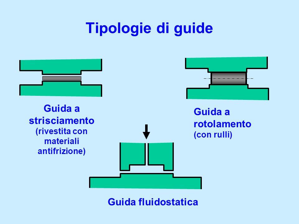 Tipologie di guide Guida a rotolamento (con rulli) Guida a strisciamento (rivestita con materiali antifrizione) Guida fluidostatica