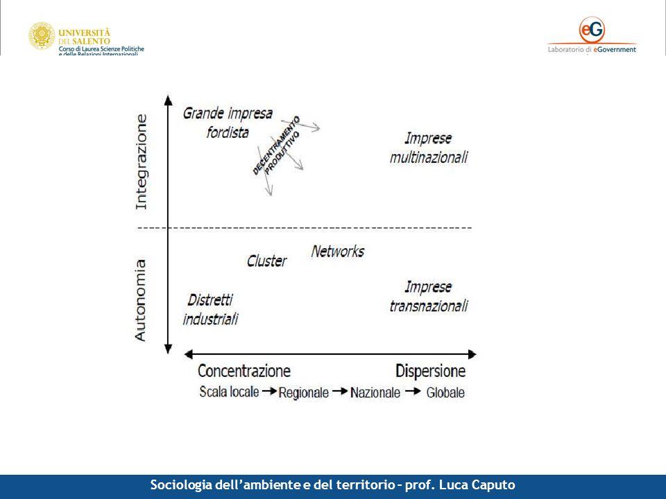Comunicazione pubblica - Luca Caputo Specializzazione, piccole imprese, cluster Sociologia dellambiente e del territorio – prof. Luca Caputo