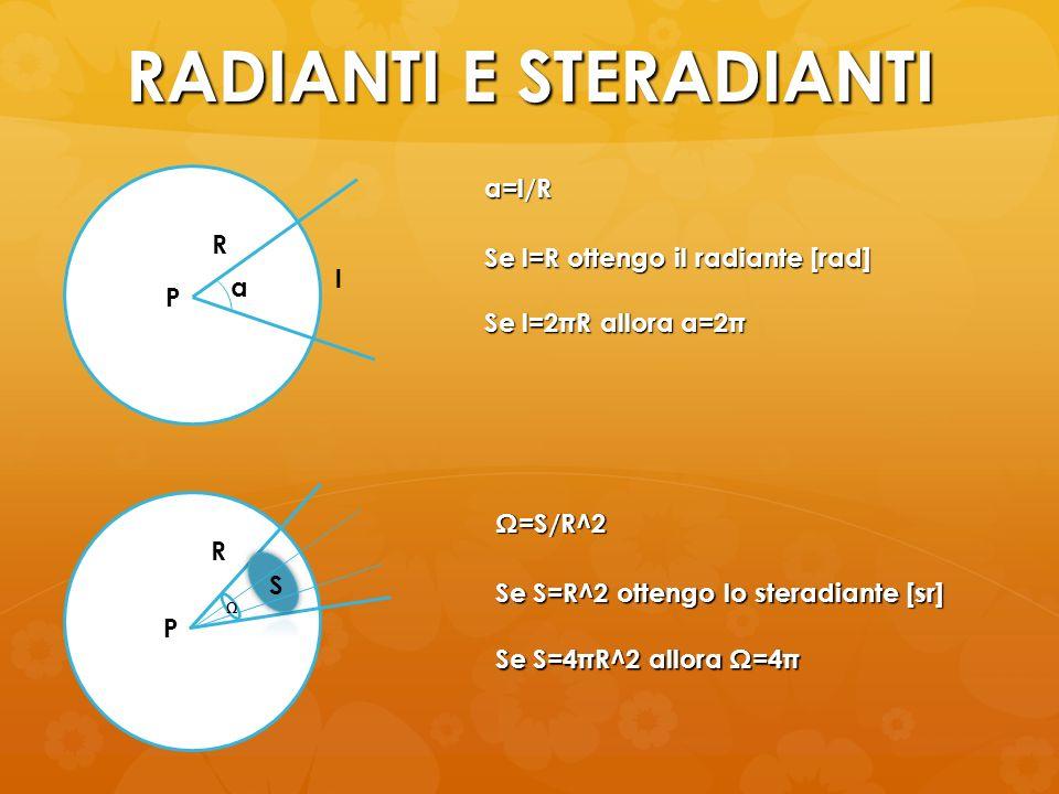 RADIANTI E STERADIANTI l P a R a=l/R Se l=R ottengo il radiante [rad] Se l=2πR allora a=2π P S R Ω Ω=S/R^2 Se S=R^2 ottengo lo steradiante [sr] Se S=4