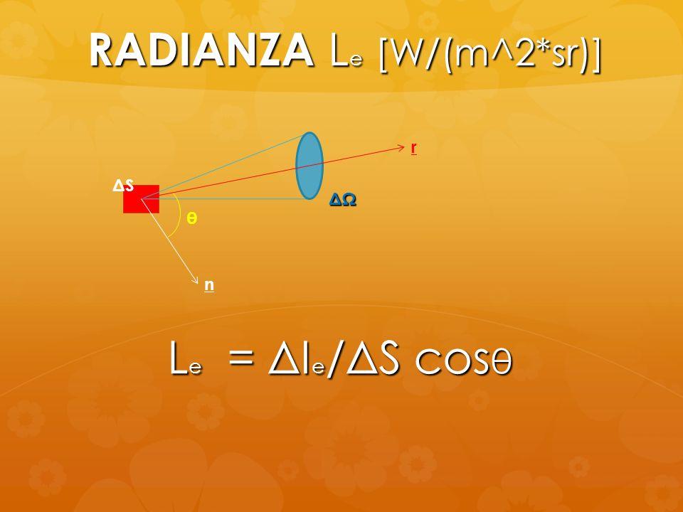 RADIANZA L e [W/(m^2*sr)] ΔSΔS r ΔΩ n θ L e = ΔI e /ΔS cos θ
