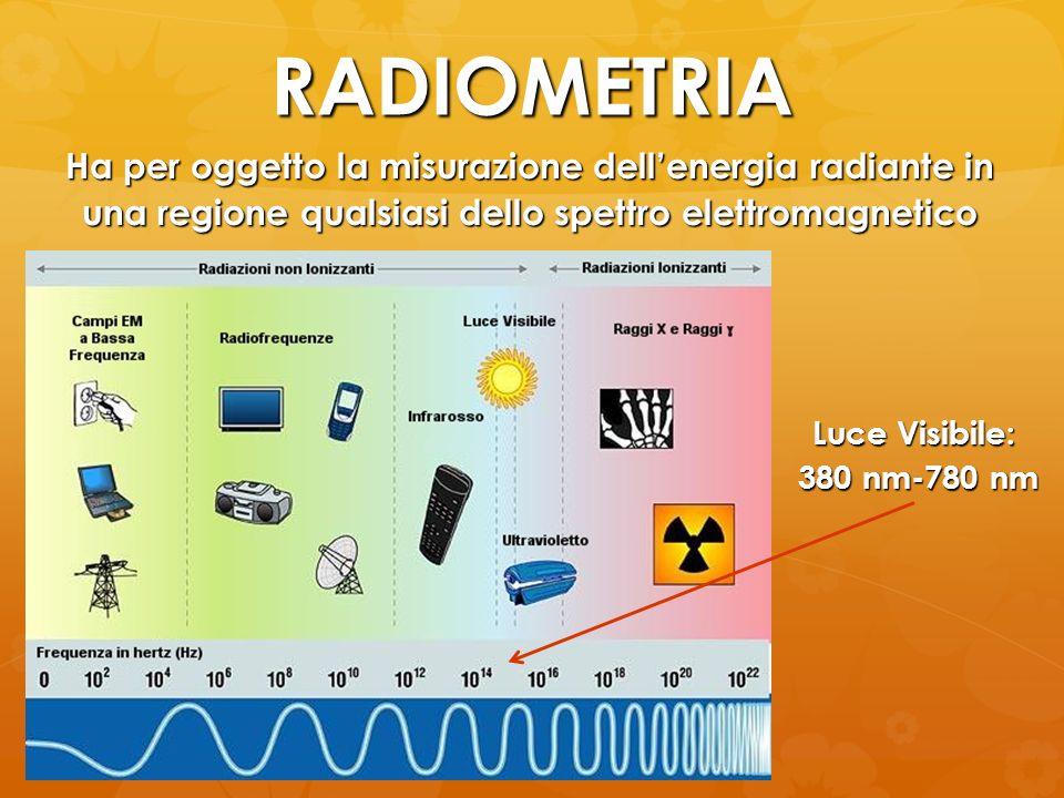 RADIOMETRIA Ha per oggetto la misurazione dellenergia radiante in una regione qualsiasi dello spettro elettromagnetico Luce Visibile: 380 nm-780 nm 38