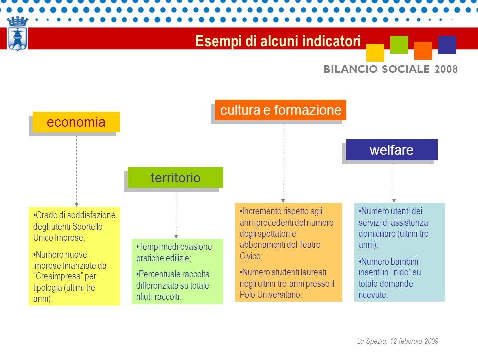 BILANCIO SOCIALE 2008 Esempi di alcuni indicatori La Spezia, 12 febbraio 2009 economia territorio cultura e formazione welfare Incremento rispetto agl
