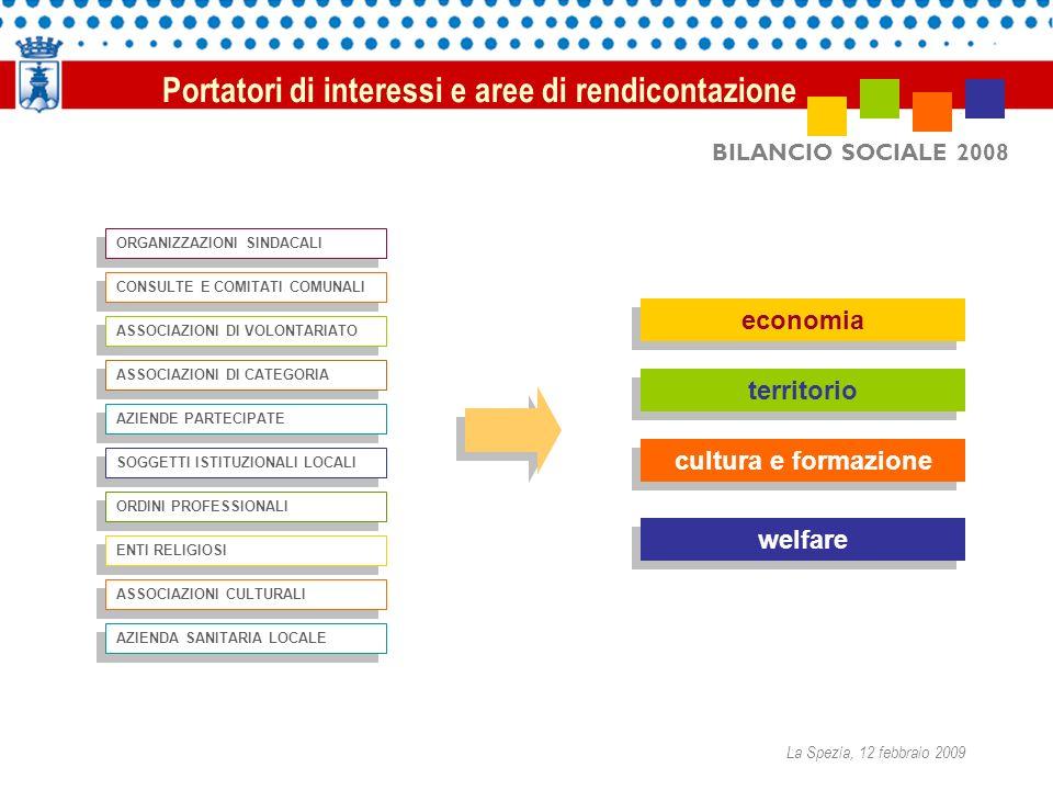 BILANCIO SOCIALE 2008 Portatori di interessi e aree di rendicontazione economia territorio cultura e formazione welfare ORGANIZZAZIONI SINDACALI CONSU