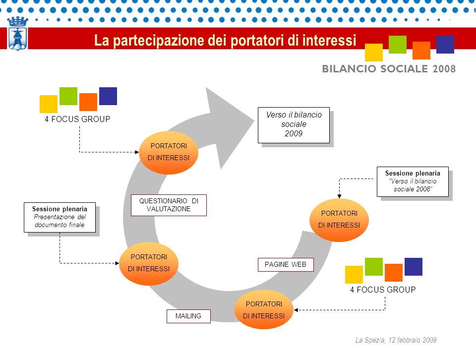 BILANCIO SOCIALE 2008 Verso il bilancio sociale 2009 Verso il bilancio sociale 2009 PORTATORI DI INTERESSI Sessione plenaria Verso il bilancio sociale