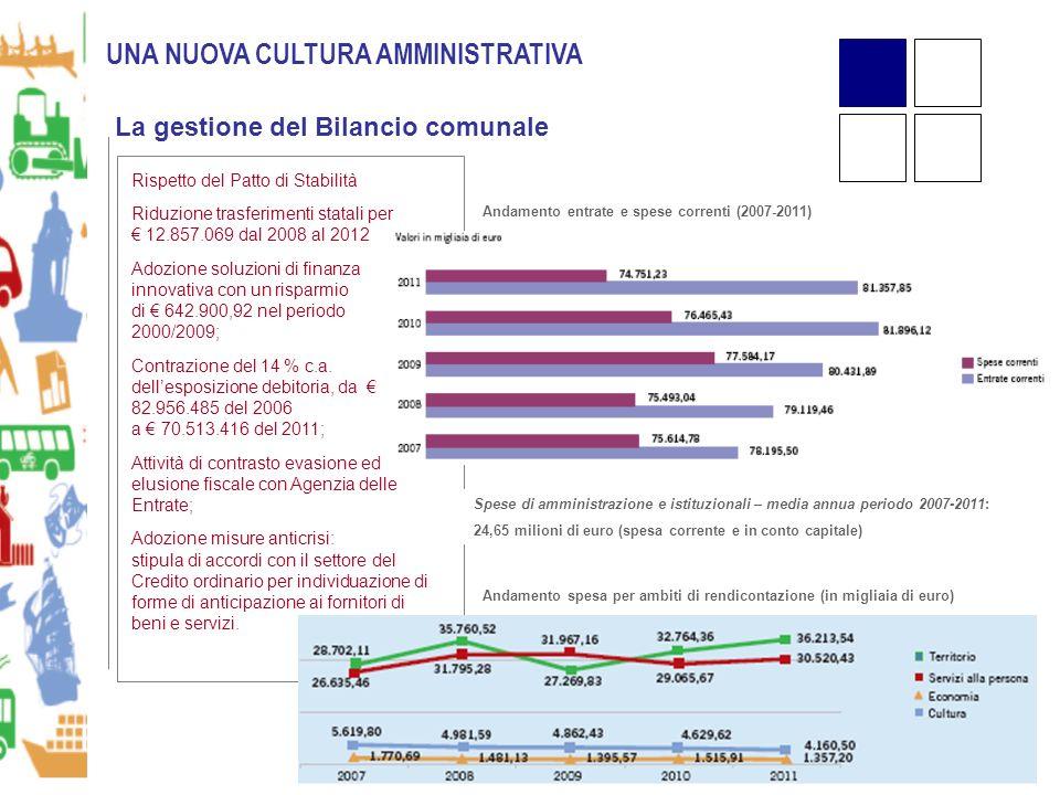 UNA NUOVA CULTURA AMMINISTRATIVA La gestione del Bilancio comunale Rispetto del Patto di Stabilità Riduzione trasferimenti statali per 12.857.069 dal 2008 al 2012 Adozione soluzioni di finanza innovativa con un risparmio di 642.900,92 nel periodo 2000/2009; Contrazione del 14 % c.a.