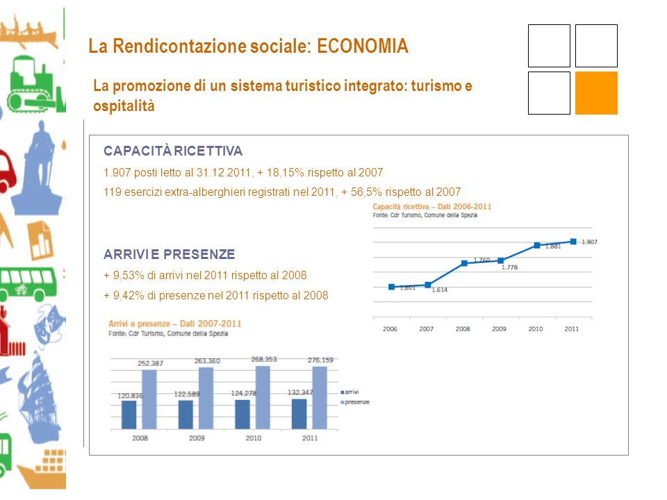La promozione di un sistema turistico integrato: turismo e ospitalità CAPACITÀ RICETTIVA 1.907 posti letto al 31.12.2011, + 18,15% rispetto al 2007 119 esercizi extra-alberghieri registrati nel 2011, + 56,5% rispetto al 2007 ARRIVI E PRESENZE + 9,53% di arrivi nel 2011 rispetto al 2008 + 9,42% di presenze nel 2011 rispetto al 2008 La Rendicontazione sociale: ECONOMIA