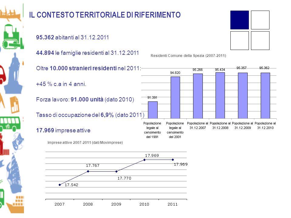 95.362 abitanti al 31.12.2011 44.894 le famiglie residenti al 31.12.2011 Oltre 10.000 stranieri residenti nel 2011: +45 % c.a in 4 anni.