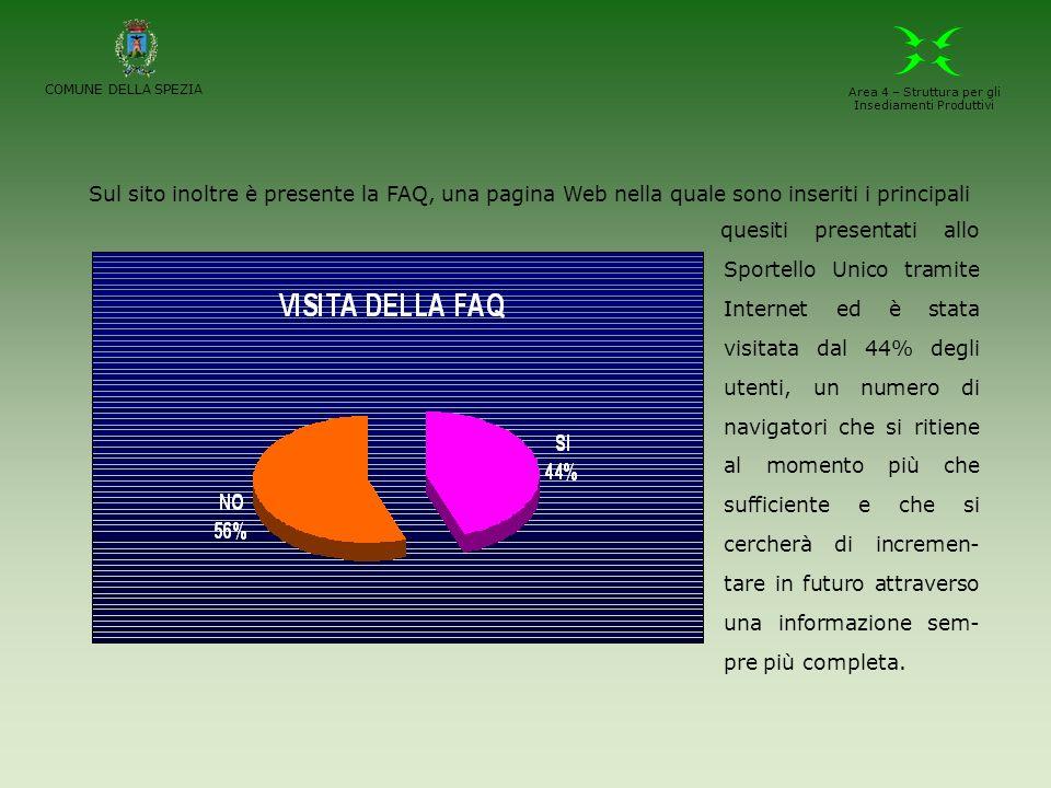 quesiti presentati allo Sportello Unico tramite Internet ed è stata visitata dal 44% degli utenti, un numero di navigatori che si ritiene al momento p