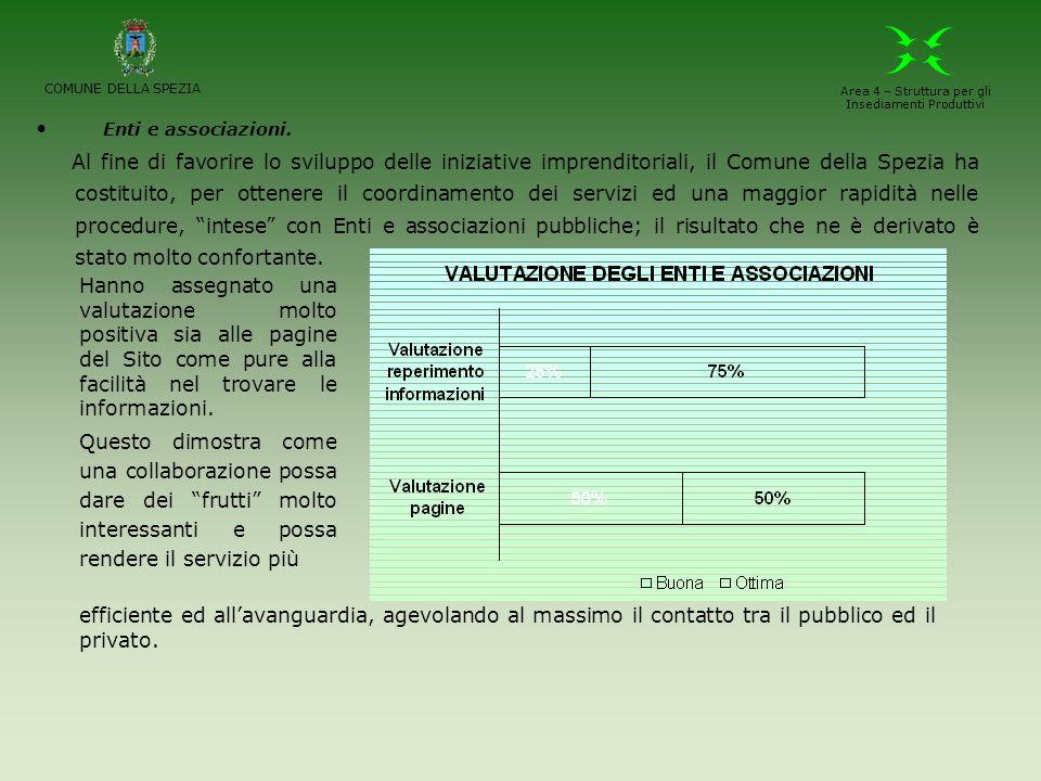 Enti e associazioni. Al fine di favorire lo sviluppo delle iniziative imprenditoriali, il Comune della Spezia ha costituito, per ottenere il coordinam