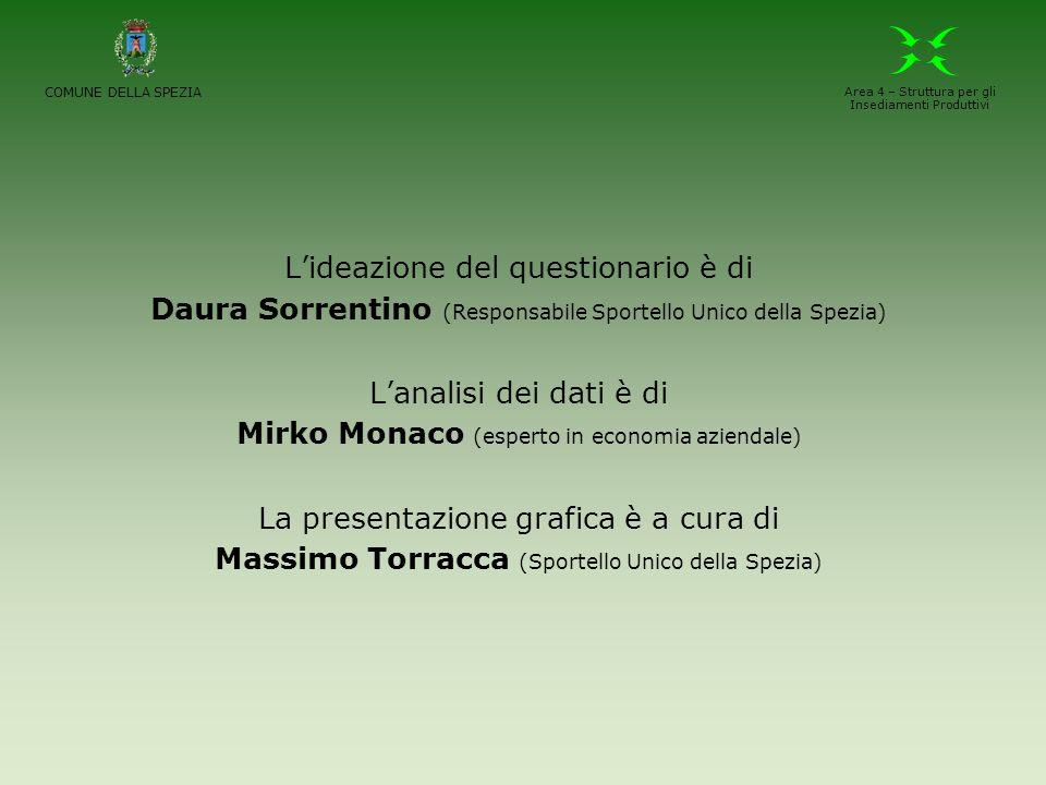 Lideazione del questionario è di Daura Sorrentino (Responsabile Sportello Unico della Spezia) Lanalisi dei dati è di Mirko Monaco (esperto in economia