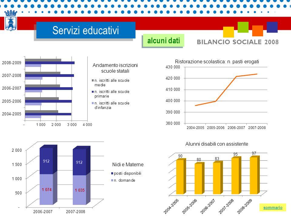 BILANCIO SOCIALE 2008 Servizi educativi Nidi e Materne alcuni dati sommario