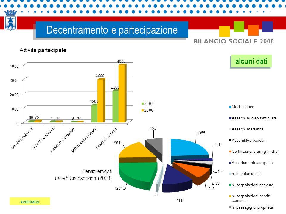 BILANCIO SOCIALE 2008 Decentramento e partecipazione Servizi erogati dalle 5 Circoscrizioni (2008) Attività partecipate alcuni dati sommario