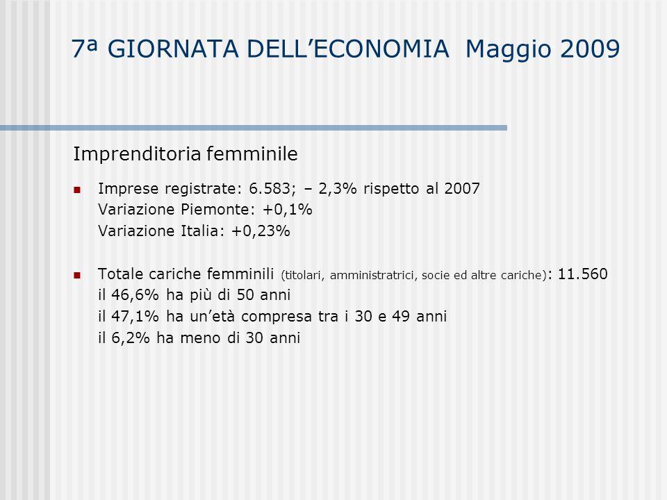 7ª GIORNATA DELLECONOMIA Maggio 2009 Imprenditori extracomunitari Totale imprenditori extracomunitari: 1.481; +9% rispetto al 2007 Variazione Piemonte:+7,2% Variazione Italia:+5,8% Settori di attività prevalente 35% nelle costruzioni 25,6% nel commercio 9% in agricoltura