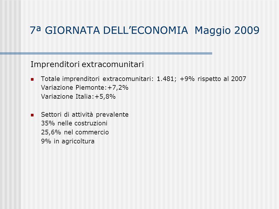 7ª GIORNATA DELLECONOMIA Maggio 2009 Popolazione residente al 31/12/2007 218.081 residenti; + 1,4% rispetto al 2006 24,1% residenti di 65 anni e oltre 12,5% residenti da 0 a 14 anni Rapporto imprese-popolazione residente al 31/12/2007 - Asti 12,2 (ogni 100 abitanti) - Piemonte 10,7 - Italia 10,3 Residenti stranieri: 18.334; +23,3% rispetto al 2006, pari all8,41% della popolazione residente Media regionale: 7,06% Media nazionale: 5,76%