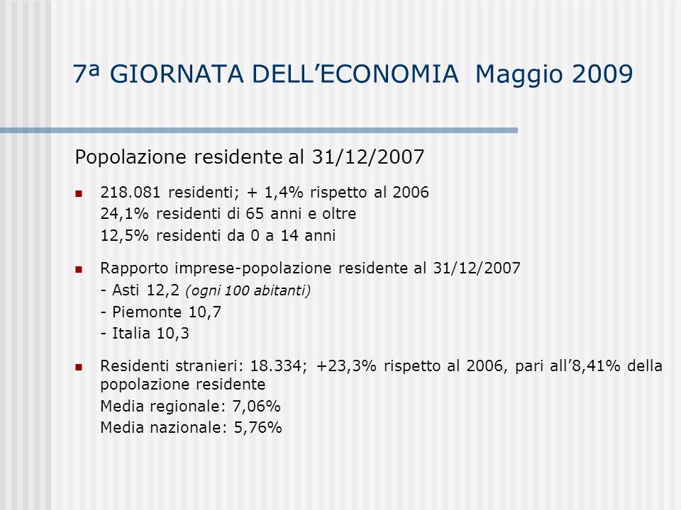 7ª GIORNATA DELLECONOMIA Maggio 2009 Previsioni occupazionali per il 2009 – Dati provvisori indagine Excelsior Assunzioni per tipologia contrattuale - Contratti a tempo indeterminato: 31,8% (43,1% nellartigianato) - Contratti di apprendistato: 5,4% - Contratti a tempo determinato: 25,4% - Assunzioni stagionali: 36,1% Assunzioni non stagionali di personale immigrato (valori massimi) - Totale provincia di Asti: 21,7% così ripartiti: Industria: 16,5% Costruzioni: 39,1% Commercio: 3,8% Altri servizi: 25,8% - Totale Piemonte: 21,2 - Totale Italia: 17,7%